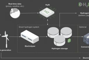hydrogen-emec