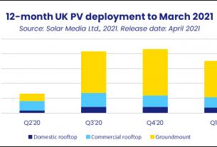 UK gets 175MW of new PV solar capacity in Q1 2021