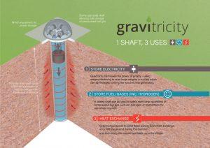 Hydrogen joins Gravitricity's energy storage mix