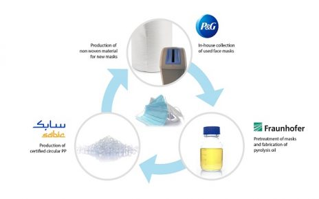 Fraunhofer Institute, SABIC, P&G in German recycling pilot project